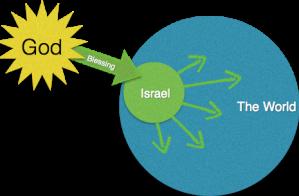 blessing thru Israel