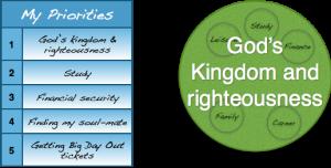 Seek forst the Kingdom